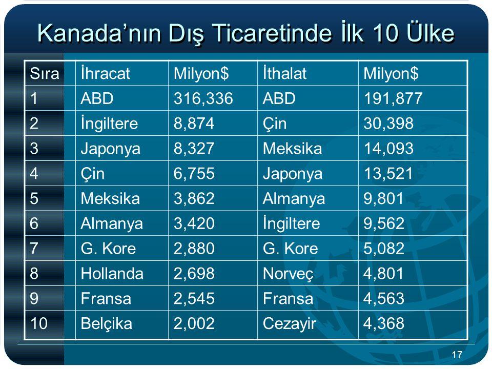 17 Kanada'nın Dış Ticaretinde İlk 10 Ülke SıraİhracatMilyon$İthalatMilyon$ 1ABD316,336ABD191,877 2İngiltere8,874Çin30,398 3Japonya8,327Meksika14,093 4Çin6,755Japonya13,521 5Meksika3,862Almanya9,801 6Almanya3,420İngiltere9,562 7G.