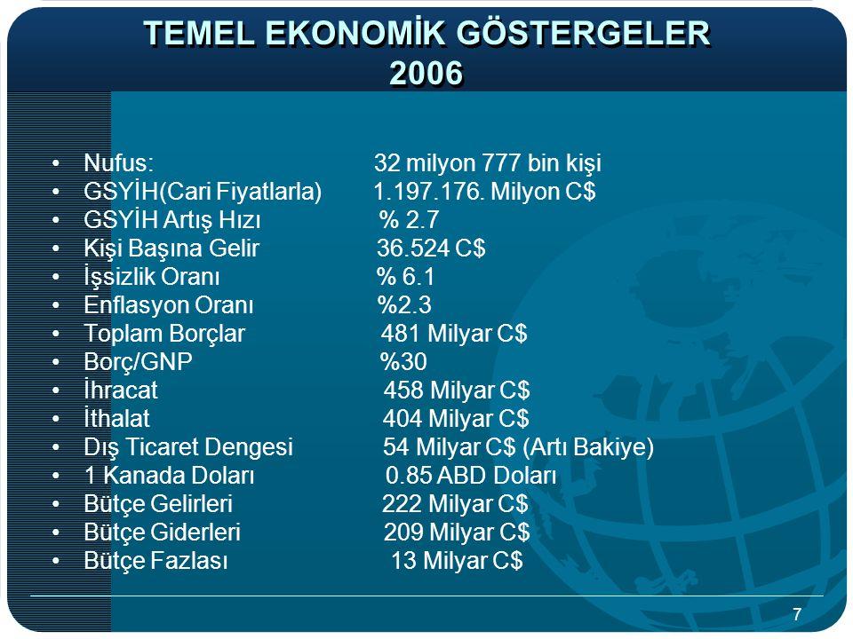 7 TEMEL EKONOMİK GÖSTERGELER 2006 Nufus: 32 milyon 777 bin kişi GSYİH(Cari Fiyatlarla) 1.197.176.