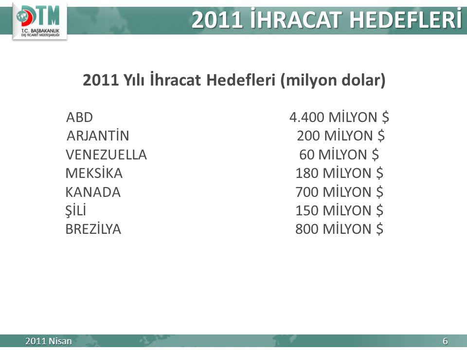 ABD4.400 MİLYON $ ARJANTİN 200 MİLYON $ VENEZUELLA 60 MİLYON $ MEKSİKA180 MİLYON $ KANADA700 MİLYON $ ŞİLİ150 MİLYON $ BREZİLYA800 MİLYON $ 2011 İHRACAT HEDEFLERİ 2011 Nisan 6 2011 Yılı İhracat Hedefleri (milyon dolar)