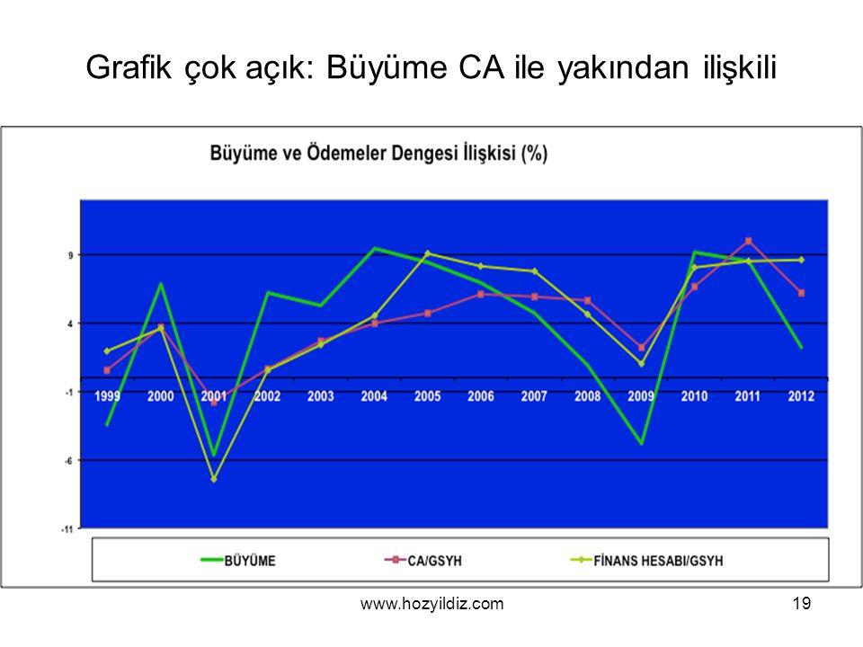 Grafik çok açık: Büyüme CA ile yakından ilişkili www.hozyildiz.com19