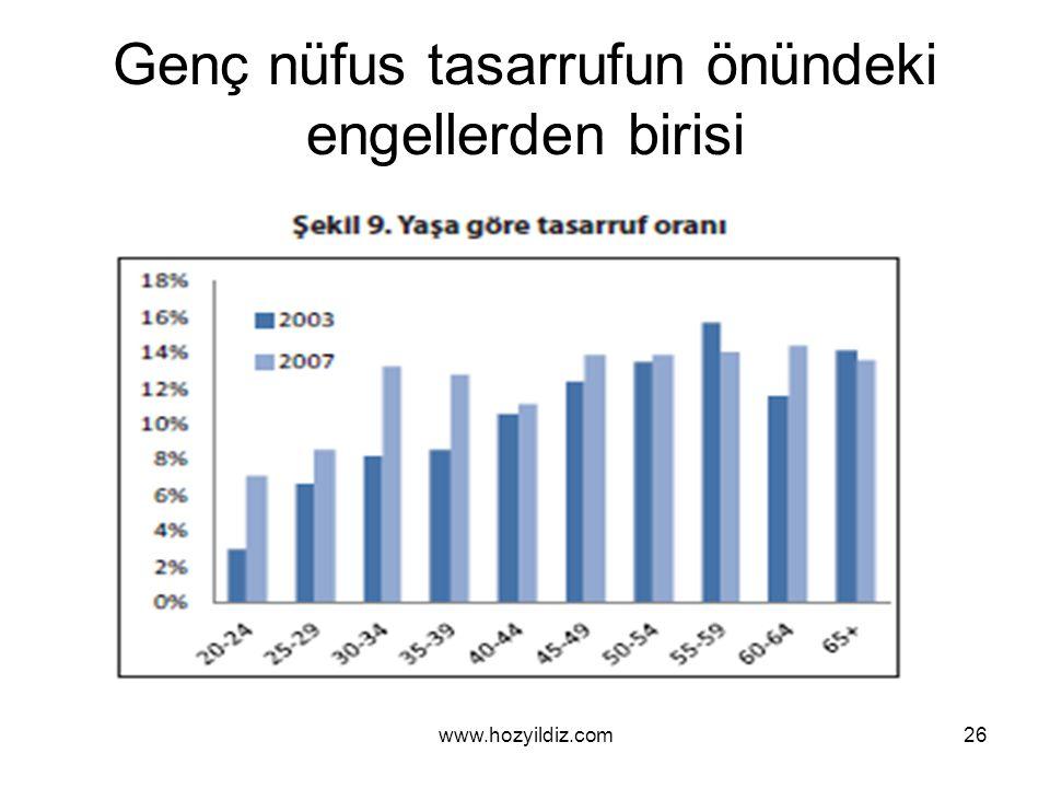 Genç nüfus tasarrufun önündeki engellerden birisi www.hozyildiz.com26