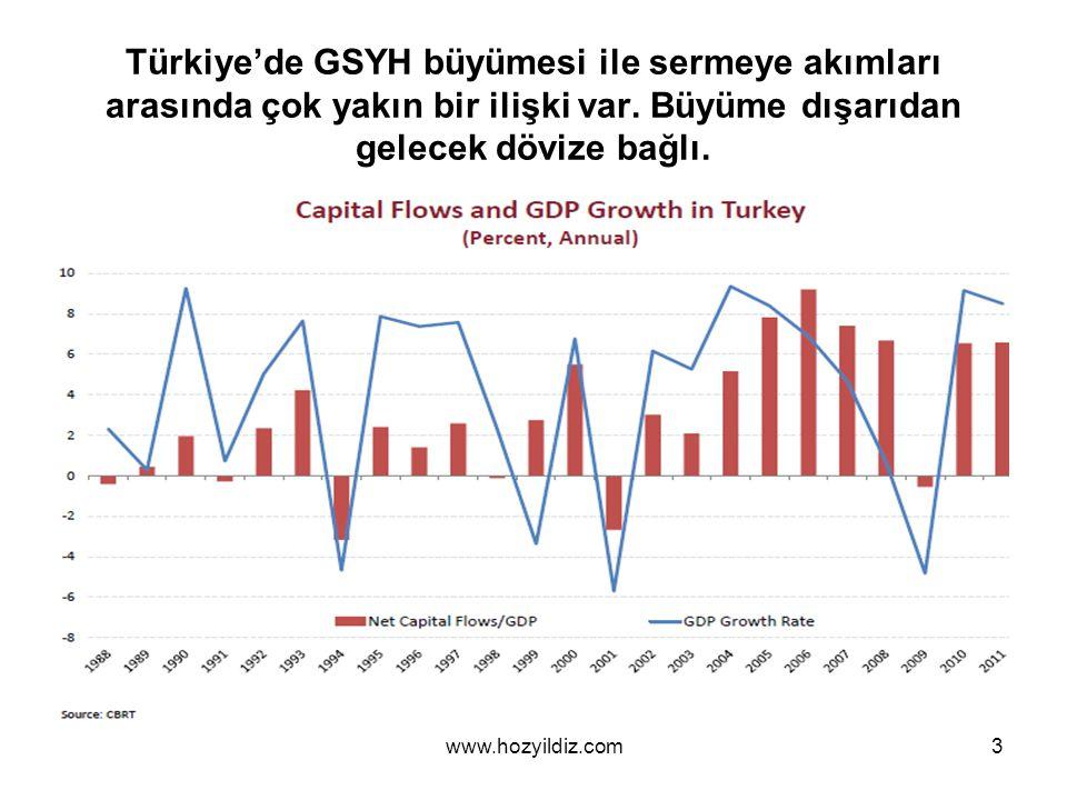 Türkiye'de GSYH büyümesi ile sermeye akımları arasında çok yakın bir ilişki var.