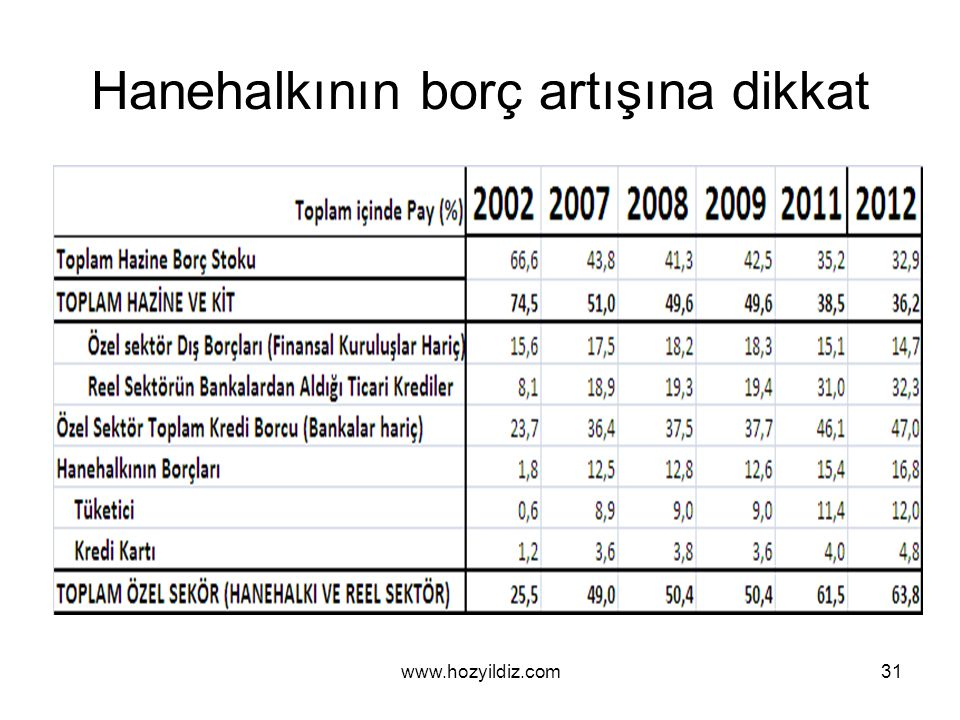 Hanehalkının borç artışına dikkat www.hozyildiz.com31