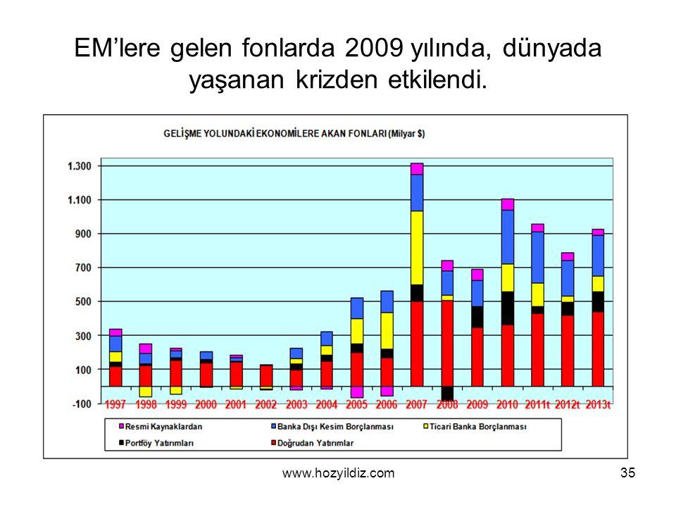 35 EM'lere gelen fonlarda 2009 yılında, dünyada yaşanan krizden etkilendi. www.hozyildiz.com