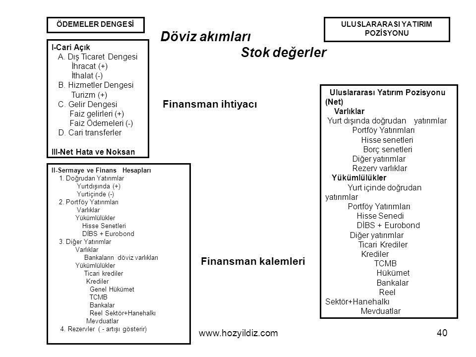 40 ÖDEMELER DENGESİ I-Cari Açık A.Dış Ticaret Dengesi İhracat (+) İthalat (-) B.