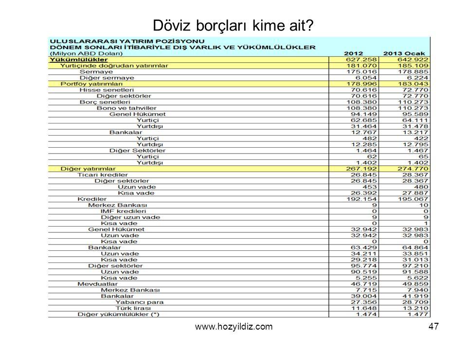 Döviz borçları kime ait? 47www.hozyildiz.com