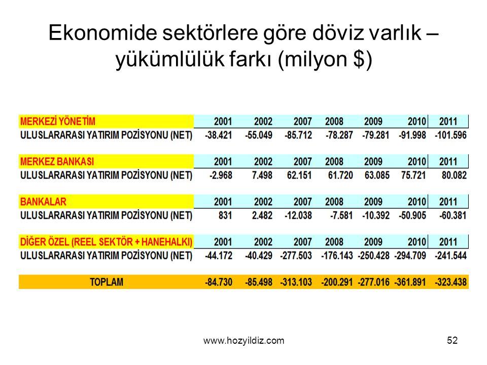 Ekonomide sektörlere göre döviz varlık – yükümlülük farkı (milyon $) www.hozyildiz.com52