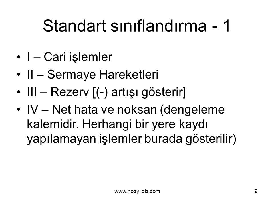 Standart sınıflandırma - 1 I – Cari işlemler II – Sermaye Hareketleri III – Rezerv [(-) artışı gösterir] IV – Net hata ve noksan (dengeleme kalemidir.