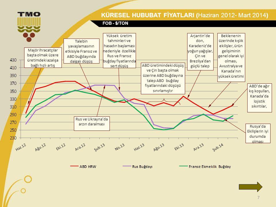 7 Majör ihracatçılar başta olmak üzere üretimdeki azalışa bağlı hızlı artış Talebin yavaşlamasının etkisiyle Fransız ve ABD buğdayında dalgalı düşüş Y