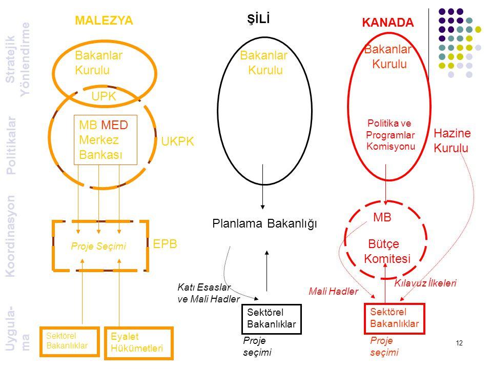 12 Stratejik Yönlendirme Politikalar Koordinasyon Uygula- ma MALEZYA Bakanlar Kurulu MB MED Merkez Bankası UPK UKPK EPB ŞİLİ Bakanlar Kurulu Planlama