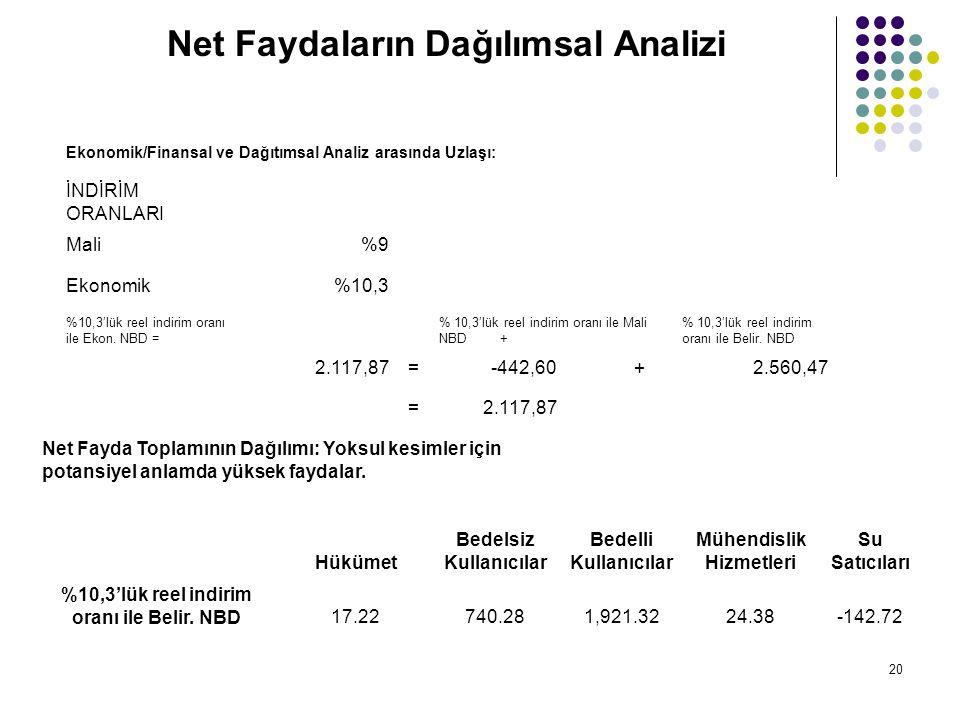 20 Net Faydaların Dağılımsal Analizi Ekonomik/Finansal ve Dağıtımsal Analiz arasında Uzlaşı: İNDİRİM ORANLARI Mali%9%9 Ekonomik%10,3 %10,3'lük reel in