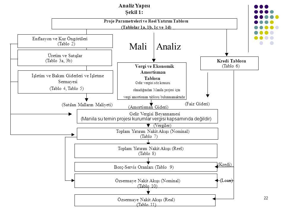 22 Analiz Yapısı Şekil 1: