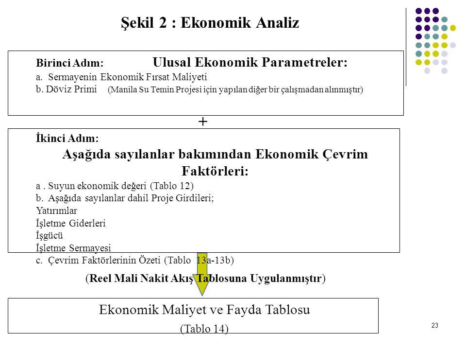 23 Şekil 2 : Ekonomik Analiz Birinci Adım: Ulusal Ekonomik Parametreler: a. Sermayenin Ekonomik Fırsat Maliyeti b. Döviz Primi (Manila Su Temin Projes