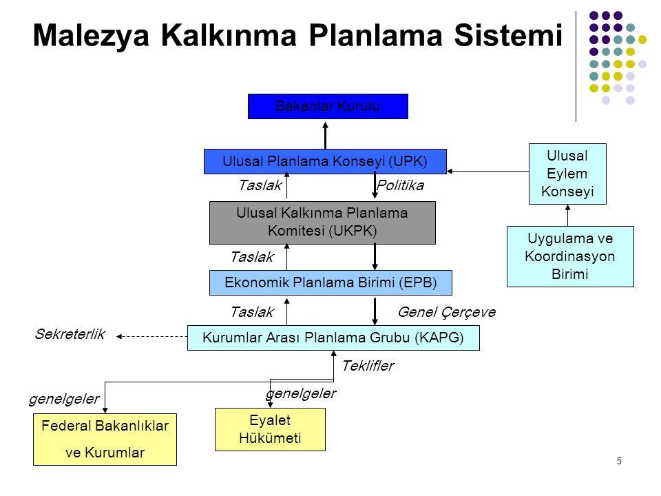 5 Malezya Kalkınma Planlama Sistemi Bakanlar Kurulu Ulusal Planlama Konseyi (UPK) Ulusal Kalkınma Planlama Komitesi (UKPK) Ekonomik Planlama Birimi (E