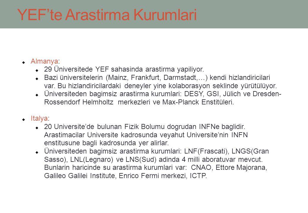 YEF'te Arastirma Kurumlari  Almanya:  29 Üniversitede YEF sahasinda arastirma yapiliyor.  Bazi üniversitelerin (Mainz, Frankfurt, Darmstadt,…) kend