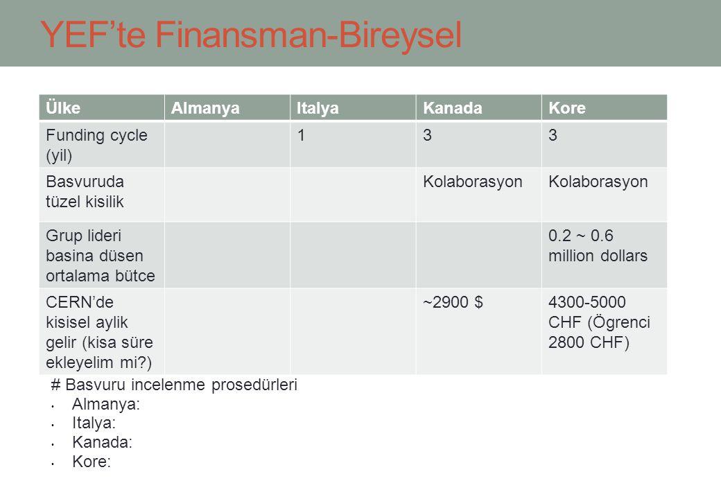 YEF'te Finansman-Bireysel ÜlkeAlmanyaItalyaKanadaKore Funding cycle (yil) 133 Basvuruda tüzel kisilik Kolaborasyon Grup lideri basina düsen ortalama bütce 0.2 ~ 0.6 million dollars CERN'de kisisel aylik gelir (kisa süre ekleyelim mi ) ~2900 $4300-5000 CHF (Ögrenci 2800 CHF) # Basvuru incelenme prosedürleri Almanya: Italya: Kanada: Kore: