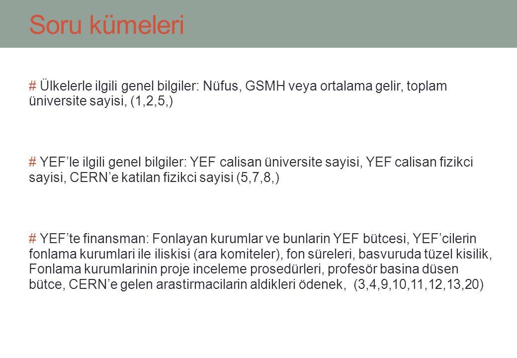 Soru kümeleri # Ülkelerle ilgili genel bilgiler: Nüfus, GSMH veya ortalama gelir, toplam üniversite sayisi, (1,2,5,) # YEF'le ilgili genel bilgiler: YEF calisan üniversite sayisi, YEF calisan fizikci sayisi, CERN'e katilan fizikci sayisi (5,7,8,) # YEF'te finansman: Fonlayan kurumlar ve bunlarin YEF bütcesi, YEF'cilerin fonlama kurumlari ile iliskisi (ara komiteler), fon süreleri, basvuruda tüzel kisilik, Fonlama kurumlarinin proje inceleme prosedürleri, profesör basina düsen bütce, CERN'e gelen arastirmacilarin aldikleri ödenek, (3,4,9,10,11,12,13,20)