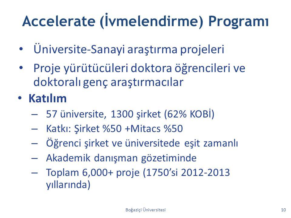 Accelerate (İvmelendirme) Programı Üniversite-Sanayi araştırma projeleri Proje yürütücüleri doktora öğrencileri ve doktoralı genç araştırmacılar Katılım – 57 üniversite, 1300 şirket (62% KOBİ) – Katkı: Şirket %50 +Mitacs %50 – Öğrenci şirket ve üniversitede eşit zamanlı – Akademik danışman gözetiminde – Toplam 6,000+ proje (1750'si 2012-2013 yıllarında) Boğaziçi Üniversitesi10