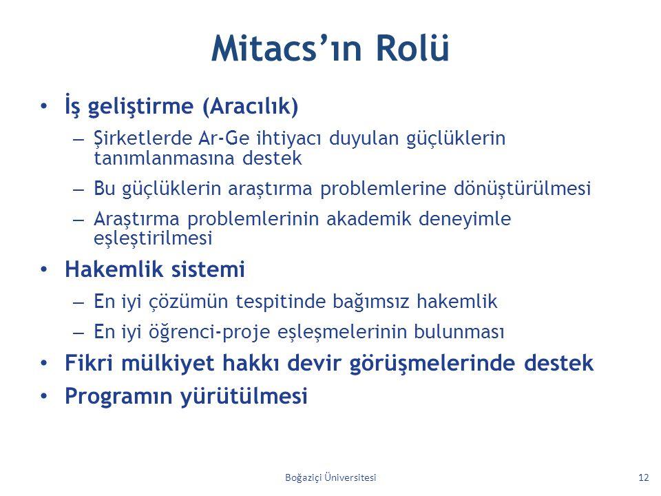 Mitacs'ın Rolü İş geliştirme (Aracılık) – Şirketlerde Ar-Ge ihtiyacı duyulan güçlüklerin tanımlanmasına destek – Bu güçlüklerin araştırma problemlerin