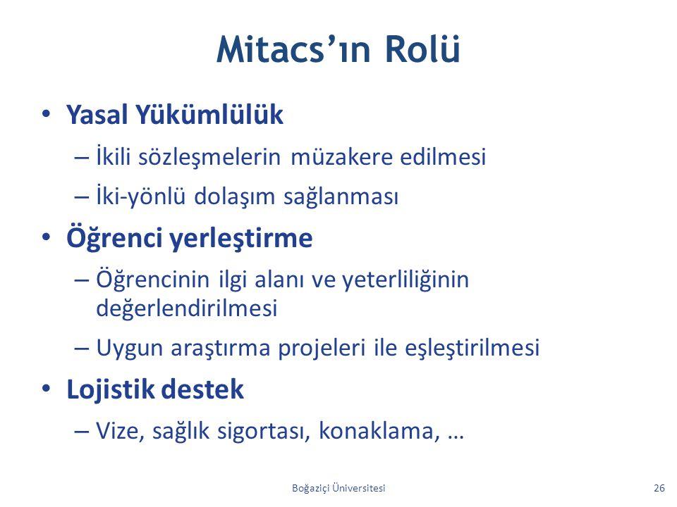 Mitacs'ın Rolü Yasal Yükümlülük – İkili sözleşmelerin müzakere edilmesi – İki-yönlü dolaşım sağlanması Öğrenci yerleştirme – Öğrencinin ilgi alanı ve