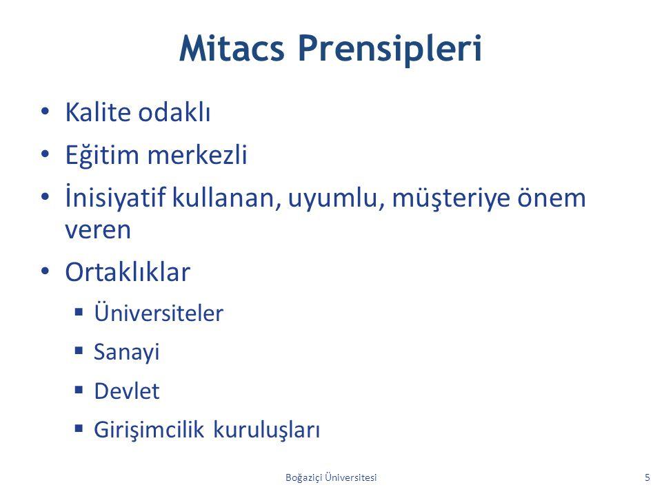 Mitacs Prensipleri Kalite odaklı Eğitim merkezli İnisiyatif kullanan, uyumlu, müşteriye önem veren Ortaklıklar  Üniversiteler  Sanayi  Devlet  Girişimcilik kuruluşları Boğaziçi Üniversitesi5