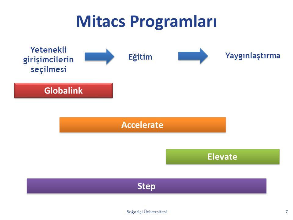 Yetenekli girişimcilerin seçilmesi Eğitim Yaygınlaştırma Globalink Accelerate Elevate Step Mitacs Programları Boğaziçi Üniversitesi7