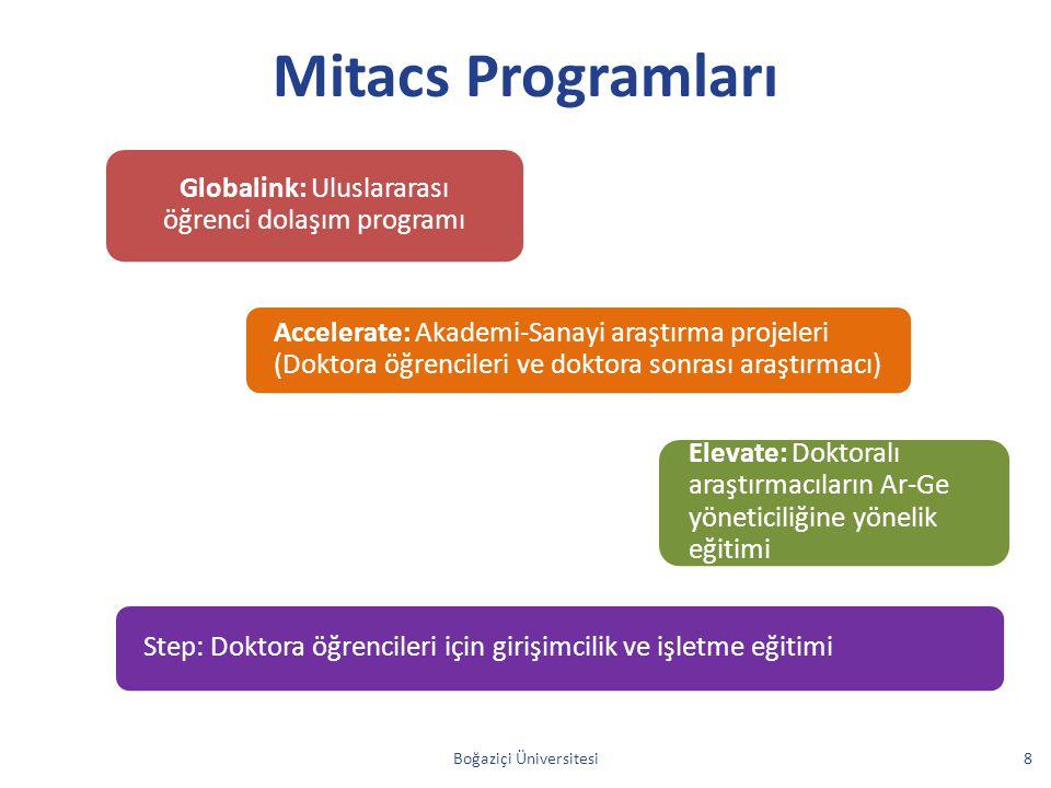 Mitacs Programları Boğaziçi Üniversitesi8 Globalink: Uluslararası öğrenci dolaşım programı Accelerate: Akademi-Sanayi araştırma projeleri (Doktora öğr