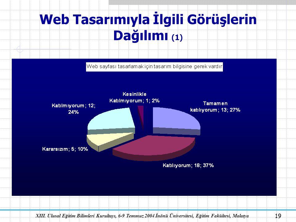 XIII. Ulusal Eğitim Bilimleri Kurultayı, 6-9 Temmuz 2004 İnönü Üniversitesi, Eğitim Fakültesi, Malatya 19 Web Tasarımıyla İlgili Görüşlerin Dağılımı (