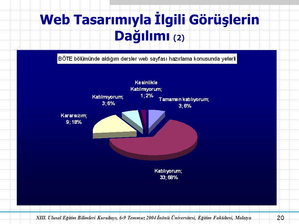 XIII. Ulusal Eğitim Bilimleri Kurultayı, 6-9 Temmuz 2004 İnönü Üniversitesi, Eğitim Fakültesi, Malatya 20 Web Tasarımıyla İlgili Görüşlerin Dağılımı (
