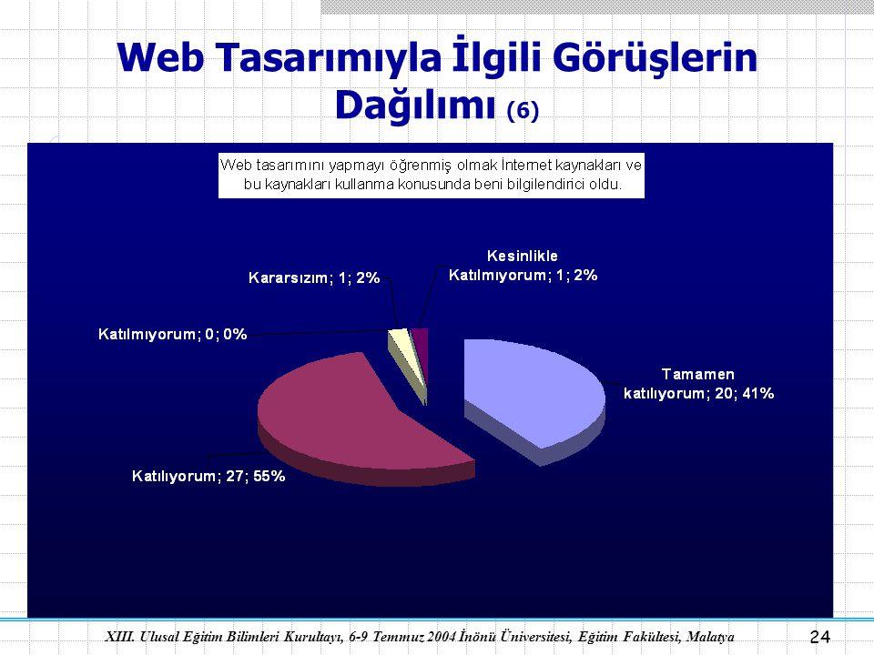 XIII. Ulusal Eğitim Bilimleri Kurultayı, 6-9 Temmuz 2004 İnönü Üniversitesi, Eğitim Fakültesi, Malatya 24 Web Tasarımıyla İlgili Görüşlerin Dağılımı (