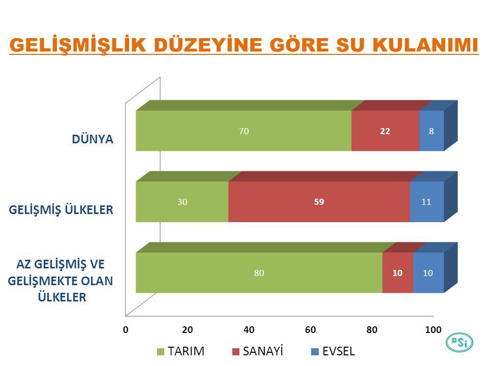 TÜRKİYE'DE, SEKTÖRLERE GÖRE SU KULLANIMI KAYNAK: Devlet Su İşleri