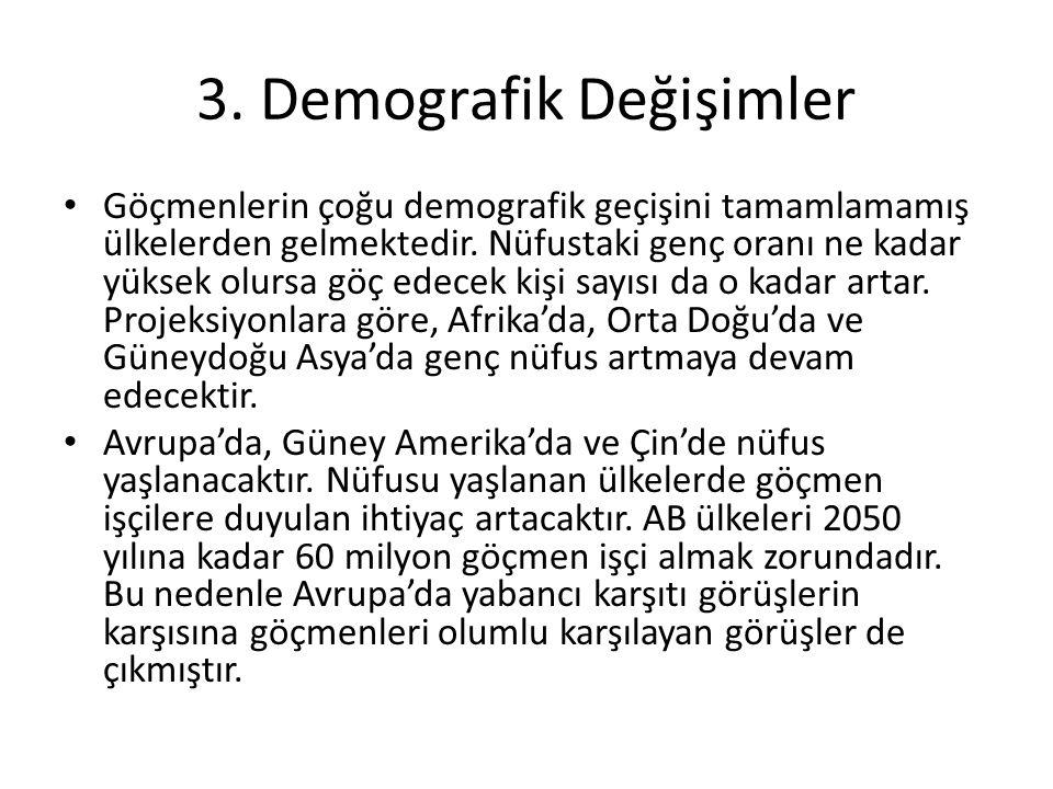 3.Demografik Değişimler Göçmenlerin çoğu demografik geçişini tamamlamamış ülkelerden gelmektedir.