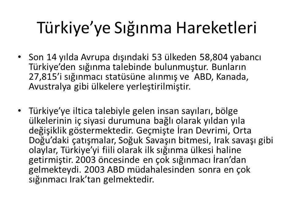 Türkiye'ye Sığınma Hareketleri Son 14 yılda Avrupa dışındaki 53 ülkeden 58,804 yabancı Türkiye'den sığınma talebinde bulunmuştur.
