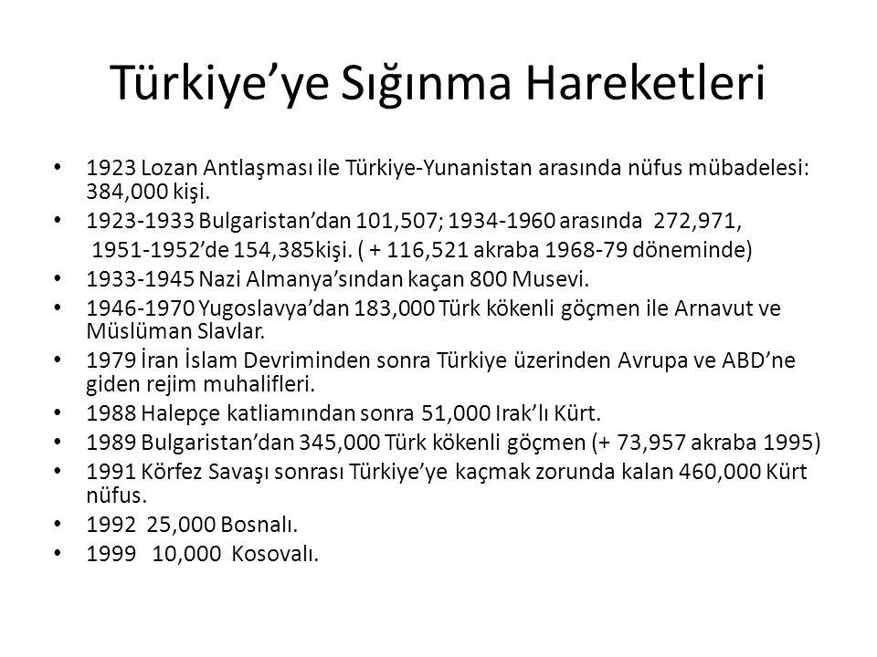 Türkiye'ye Sığınma Hareketleri 1923 Lozan Antlaşması ile Türkiye-Yunanistan arasında nüfus mübadelesi: 384,000 kişi.