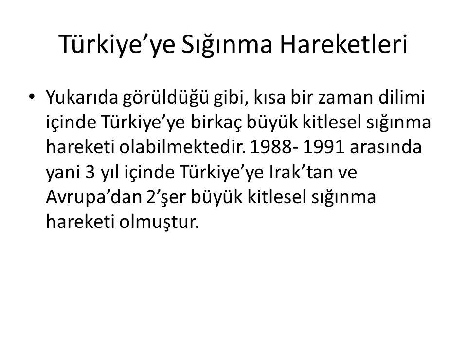 Türkiye'ye Sığınma Hareketleri Yukarıda görüldüğü gibi, kısa bir zaman dilimi içinde Türkiye'ye birkaç büyük kitlesel sığınma hareketi olabilmektedir.