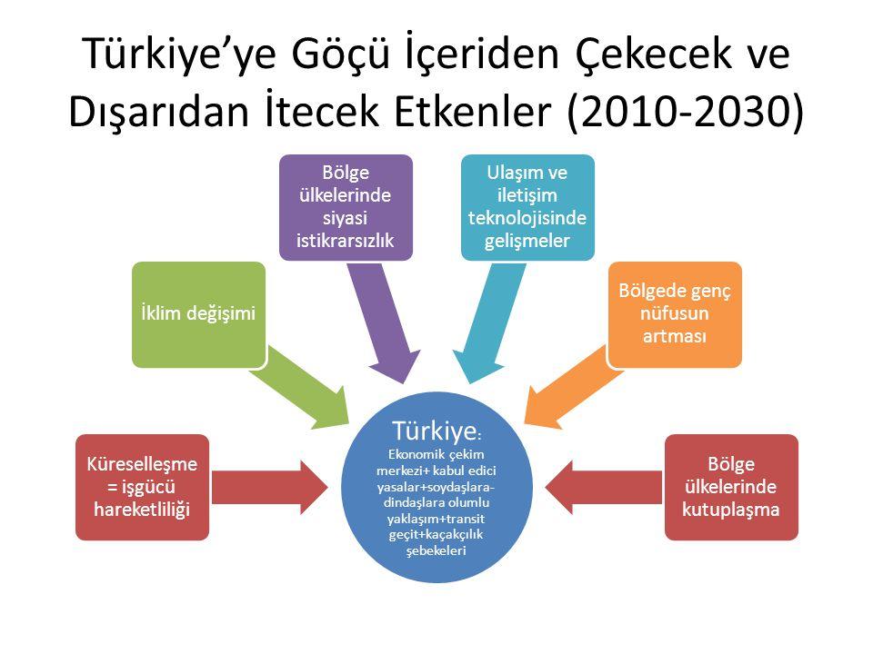 Türkiye'ye Göçü İçeriden Çekecek ve Dışarıdan İtecek Etkenler (2010-2030) Türkiye : Ekonomik çekim merkezi+ kabul edici yasalar+soydaşlara- dindaşlara olumlu yaklaşım+transit geçit+kaçakçılık şebekeleri Küreselleşme = işgücü hareketliliği İklim değişimi Bölge ülkelerinde siyasi istikrarsızlık Ulaşım ve iletişim teknolojisinde gelişmeler Bölgede genç nüfusun artması Bölge ülkelerinde kutuplaşma