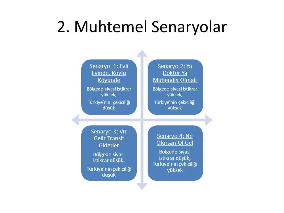 2. Muhtemel Senaryolar Senaryo 1: Evli Evinde, Köylü Köyünde Bölgede siyasi istikrar yüksek, Türkiye'nin çekiciliği düşük Senaryo 2: Ya Doktor Ya Mühe