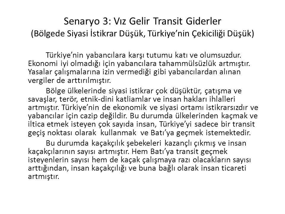 Senaryo 3: Vız Gelir Transit Giderler (Bölgede Siyasi İstikrar Düşük, Türkiye'nin Çekiciliği Düşük) Türkiye'nin yabancılara karşı tutumu katı ve olumsuzdur.