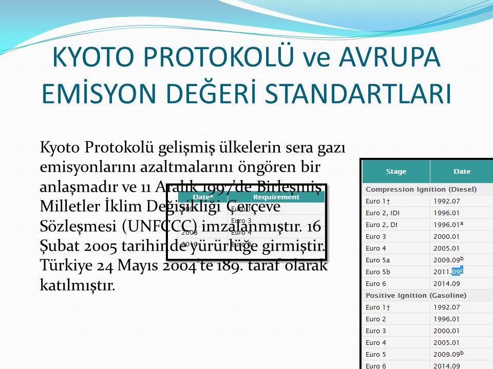 KYOTO PROTOKOLÜ ve AVRUPA EMİSYON DEĞERİ STANDARTLARI Kyoto Protokolü gelişmiş ülkelerin sera gazı emisyonlarını azaltmalarını öngören bir anlaşmadır