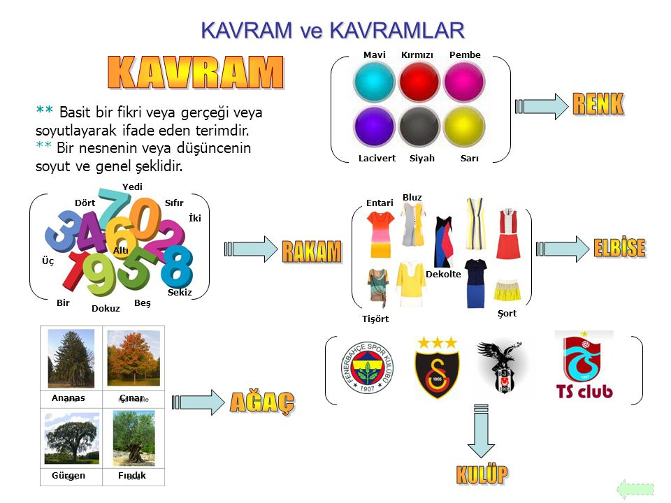 KAVRAM ve KAVRAMLAR ** Basit bir fikri veya gerçeği veya soyutlayarak ifade eden terimdir.