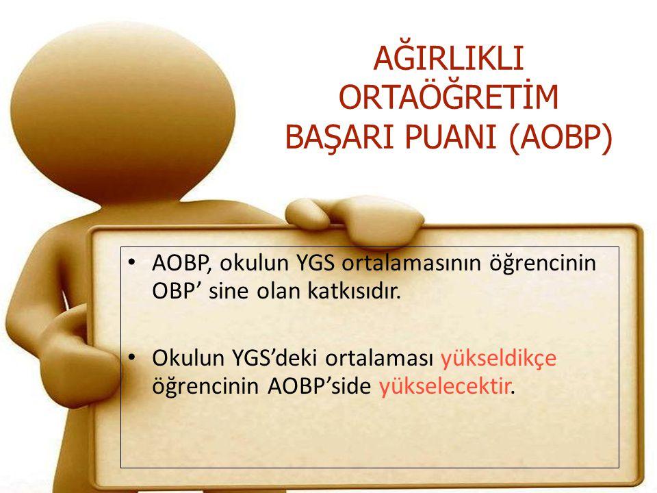 AĞIRLIKLI ORTAÖĞRETİM BAŞARI PUANI (AOBP) AOBP, okulun YGS ortalamasının öğrencinin OBP' sine olan katkısıdır. Okulun YGS'deki ortalaması yükseldikçe
