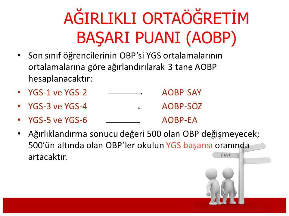 AĞIRLIKLI ORTAÖĞRETİM BAŞARI PUANI (AOBP) Son sınıf öğrencilerinin OBP'si YGS ortalamalarının ortalamalarına göre ağırlandırılarak 3 tane AOBP hesaplanacaktır: YGS-1 ve YGS-2 AOBP-SAY YGS-3 ve YGS-4 AOBP-SÖZ YGS-5 ve YGS-6 AOBP-EA Ağırlıklandırma sonucu değeri 500 olan OBP değişmeyecek; 500'ün altında olan OBP'ler okulun YGS başarısı oranında artacaktır.