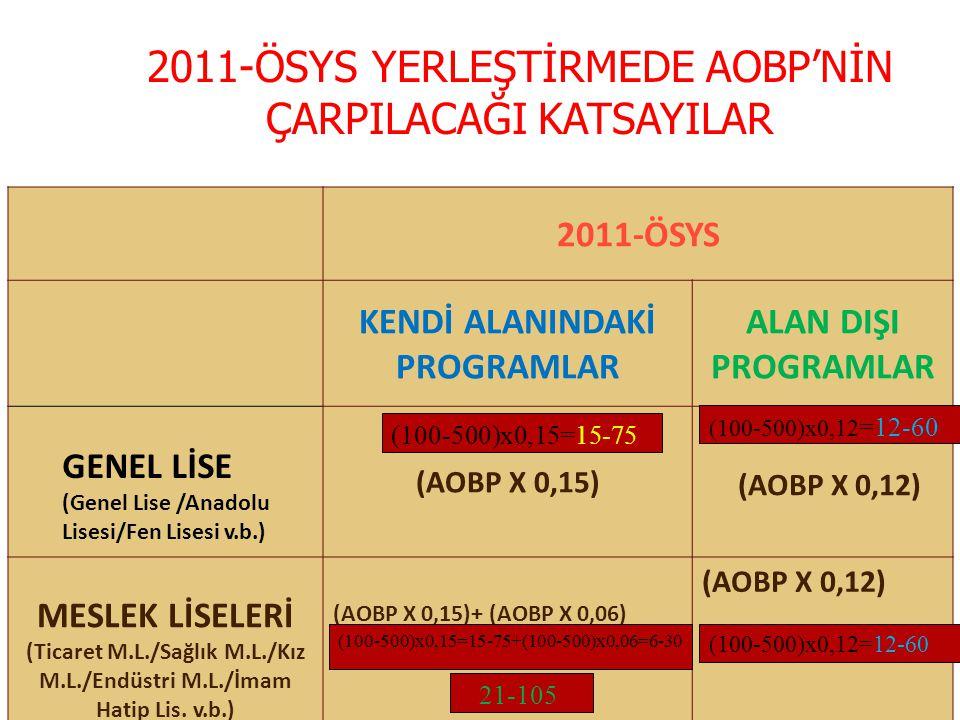 2011-ÖSYS YERLEŞTİRMEDE AOBP'NİN ÇARPILACAĞI KATSAYILAR 2011-ÖSYS KENDİ ALANINDAKİ PROGRAMLAR ALAN DIŞI PROGRAMLAR GENEL LİSE (Genel Lise /Anadolu Lis
