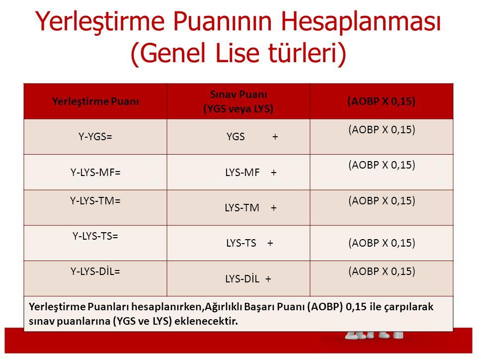 Yerleştirme Puanının Hesaplanması (Genel Lise türleri) Yerleştirme Puanı Sınav Puanı (YGS veya LYS) (AOBP X 0,15) Y-YGS= YGS + (AOBP X 0,15) Y-LYS-MF= LYS-MF + (AOBP X 0,15) Y-LYS-TM= LYS-TM + (AOBP X 0,15) Y-LYS-TS= LYS-TS +(AOBP X 0,15) Y-LYS-DİL= LYS-DİL + (AOBP X 0,15) Yerleştirme Puanları hesaplanırken,Ağırlıklı Başarı Puanı (AOBP) 0,15 ile çarpılarak sınav puanlarına (YGS ve LYS) eklenecektir.