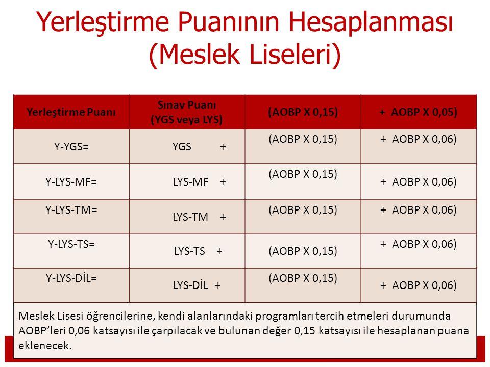 Yerleştirme Puanının Hesaplanması (Meslek Liseleri) Yerleştirme Puanı Sınav Puanı (YGS veya LYS) (AOBP X 0,15)+ AOBP X 0,05) Y-YGS= YGS + (AOBP X 0,15)+ AOBP X 0,06) Y-LYS-MF= LYS-MF + (AOBP X 0,15) + AOBP X 0,06) Y-LYS-TM= LYS-TM + (AOBP X 0,15)+ AOBP X 0,06) Y-LYS-TS= LYS-TS +(AOBP X 0,15) + AOBP X 0,06) Y-LYS-DİL= LYS-DİL + (AOBP X 0,15) + AOBP X 0,06) Meslek Lisesi öğrencilerine, kendi alanlarındaki programları tercih etmeleri durumunda AOBP'leri 0,06 katsayısı ile çarpılacak ve bulunan değer 0,15 katsayısı ile hesaplanan puana eklenecek.