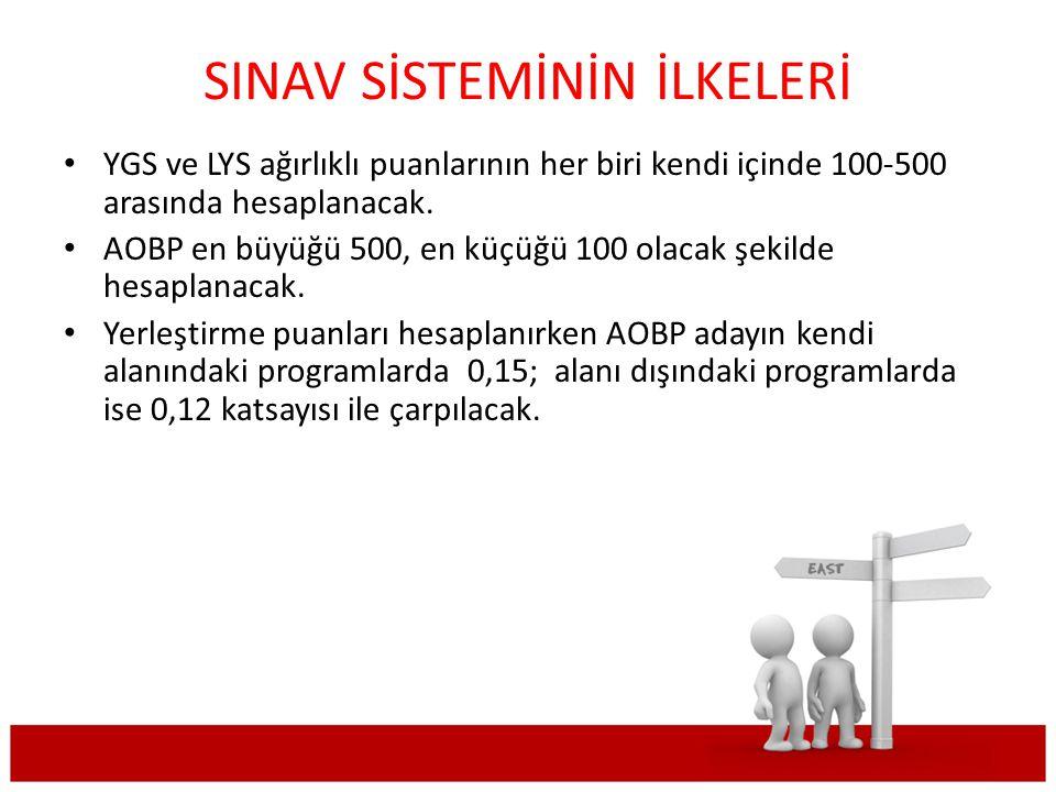 2011-ÖSYS YERLEŞTİRMEDE AOBP'NİN ÇARPILACAĞI KATSAYILAR 2011-ÖSYS KENDİ ALANINDAKİ PROGRAMLAR ALAN DIŞI PROGRAMLAR GENEL LİSE (Genel Lise /Anadolu Lisesi/Fen Lisesi v.b.) (AOBP X 0,15) (AOBP X 0,12) MESLEK LİSELERİ (Ticaret M.L./Sağlık M.L./Kız M.L./Endüstri M.L./İmam Hatip Lis.