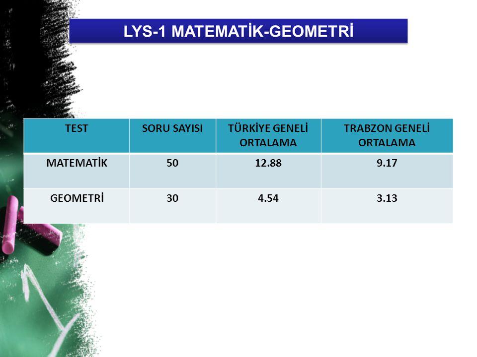 TESTSORU SAYISITÜRKİYE GENELİ ORTALAMA TRABZON GENELİ ORTALAMA MATEMATİK5012.889.17 GEOMETRİ304.543.13