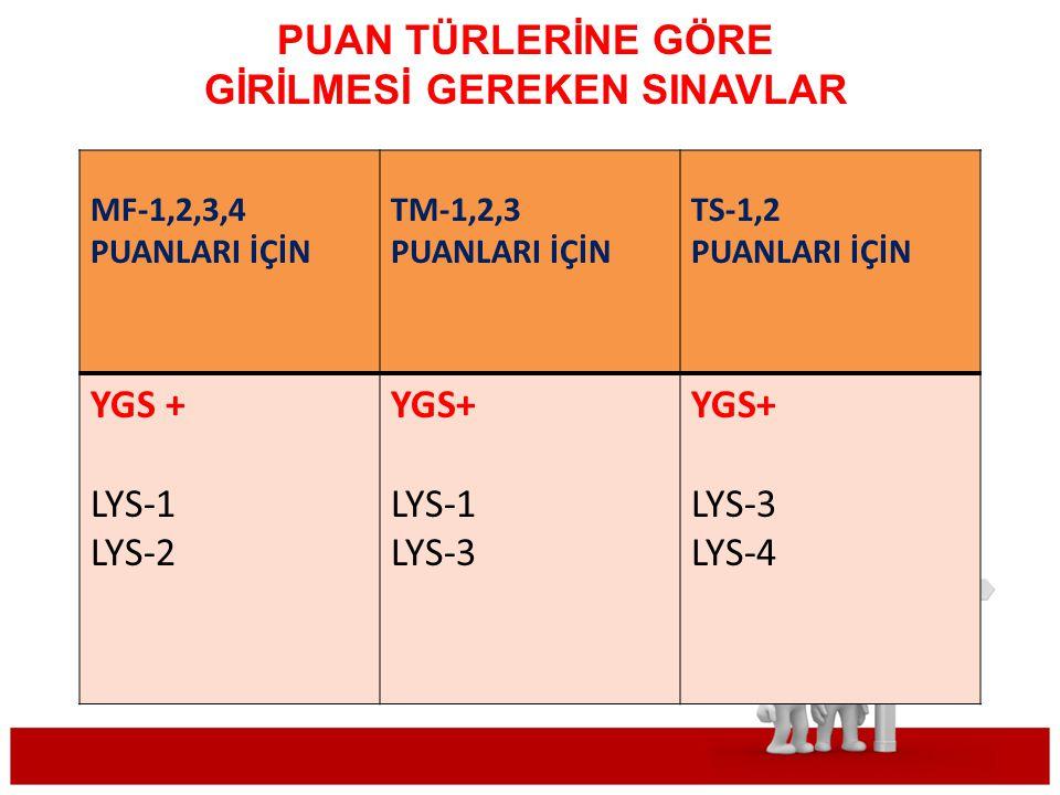 PUAN TÜRLERİNE GÖRE GİRİLMESİ GEREKEN SINAVLAR MF-1,2,3,4 PUANLARI İÇİN TM-1,2,3 PUANLARI İÇİN TS-1,2 PUANLARI İÇİN YGS + LYS-1 LYS-2 YGS+ LYS-1 LYS-3