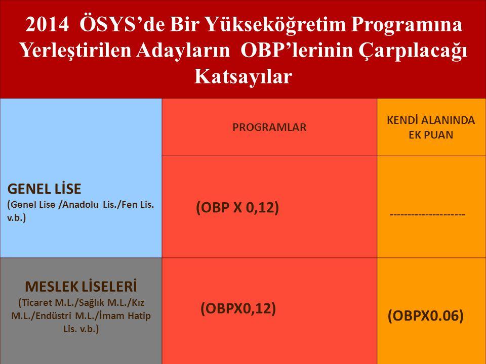 2014 ÖSYS'de Bir Yükseköğretim Programına Yerleştirilen Adayların OBP'lerinin Çarpılacağı Katsayılar GENEL LİSE (Genel Lise /Anadolu Lis./Fen Lis. v.b