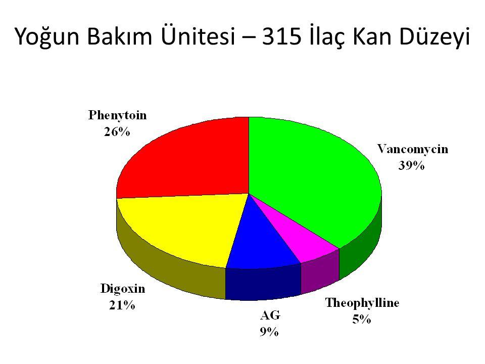 Yoğun Bakım Ünitesi – 315 İlaç Kan Düzeyi